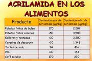 Cómo reducir los niveles de acrilamida en los productos de alimentación